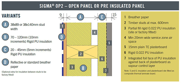 SIGMA-OP2-OPEN-PANEL-OR-PRE-INSULATED-PANEL
